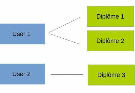 gestion des collections dans les formulaires